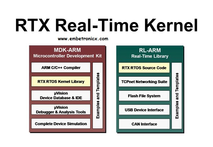 RTX RTOS Porting for LPC2148 in Keil