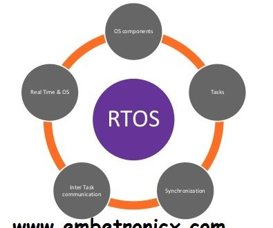 rtos basic tutorial