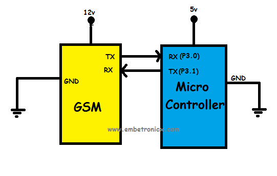GSM interfacing with 8051