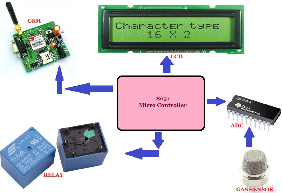 Gas Leakage Detection System using 8051