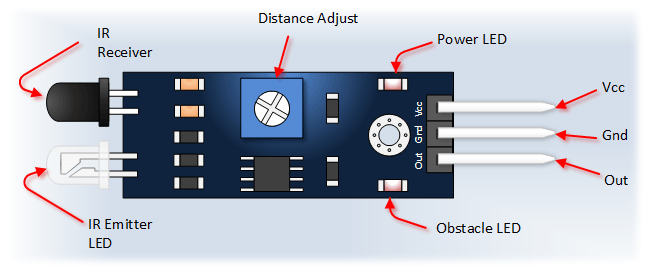 lpc2148 ir sensor