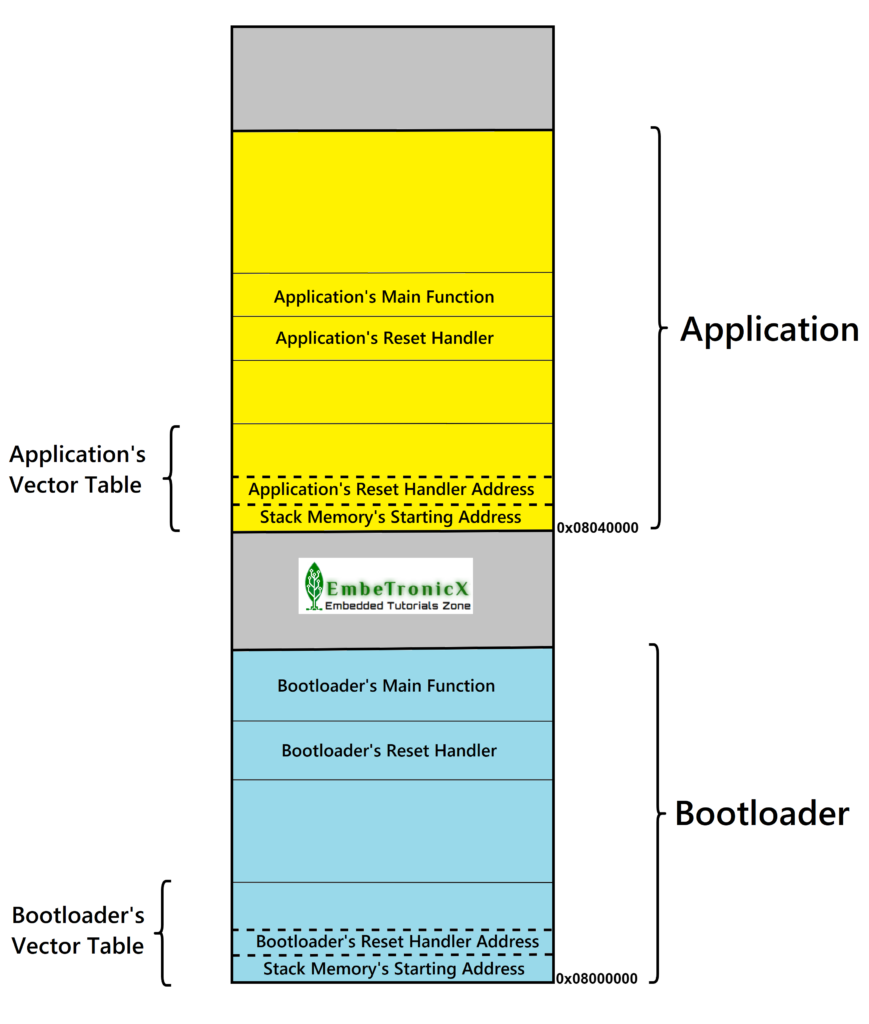 Bootloader and Application Placement